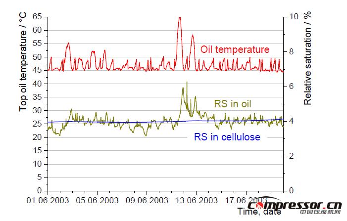图27:从一个在线监测系统中计算出的最高油温、油品/纤维素相对饱和度曲线